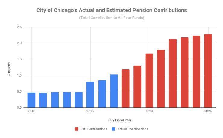 City of Chicago's Actual and Estimated Pension Contributions (2)